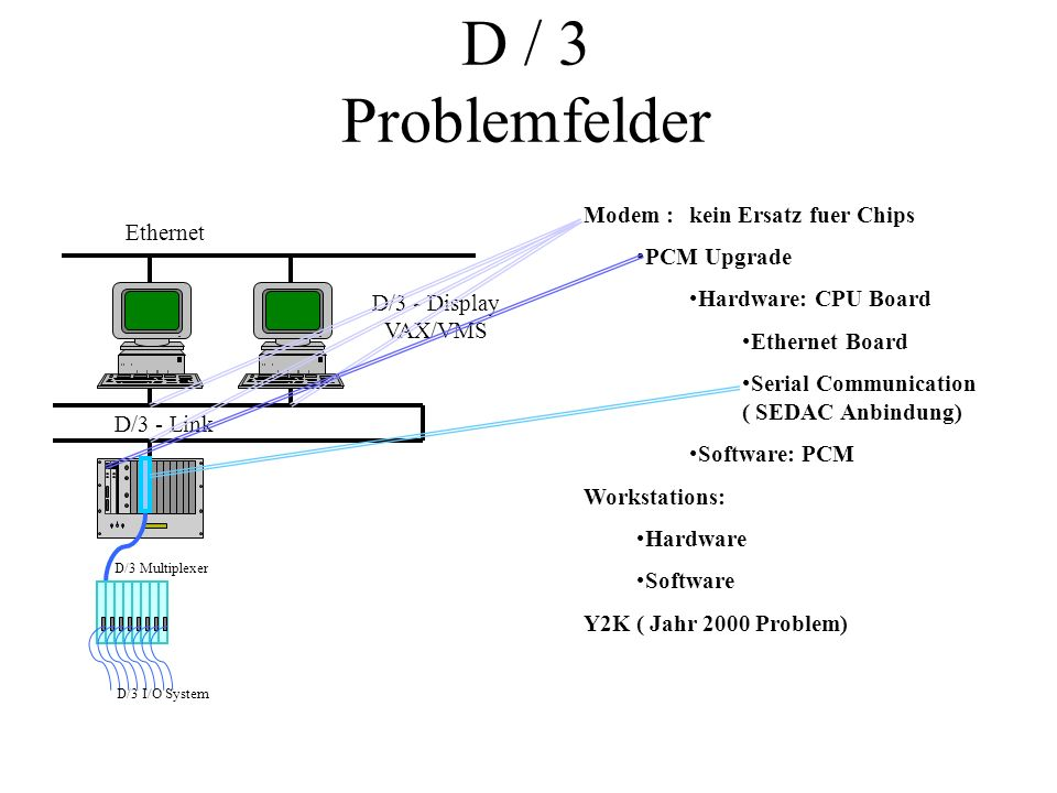 D / 3 Problemfelder D/3 - Link D/3 - Display VAX/VMS Ethernet D/3 Multiplexer D/3 I/O System Modem : kein Ersatz fuer Chips PCM Upgrade Hardware: CPU Board Ethernet Board Serial Communication ( SEDAC Anbindung) Software: PCM Workstations: Hardware Software Y2K ( Jahr 2000 Problem)