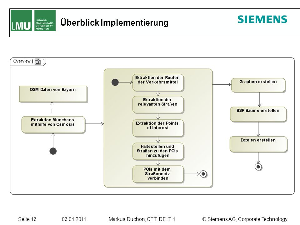 Seite © Siemens AG, Corporate TechnologyMarkus Duchon, CT T DE IT 1 Überblick Implementierung