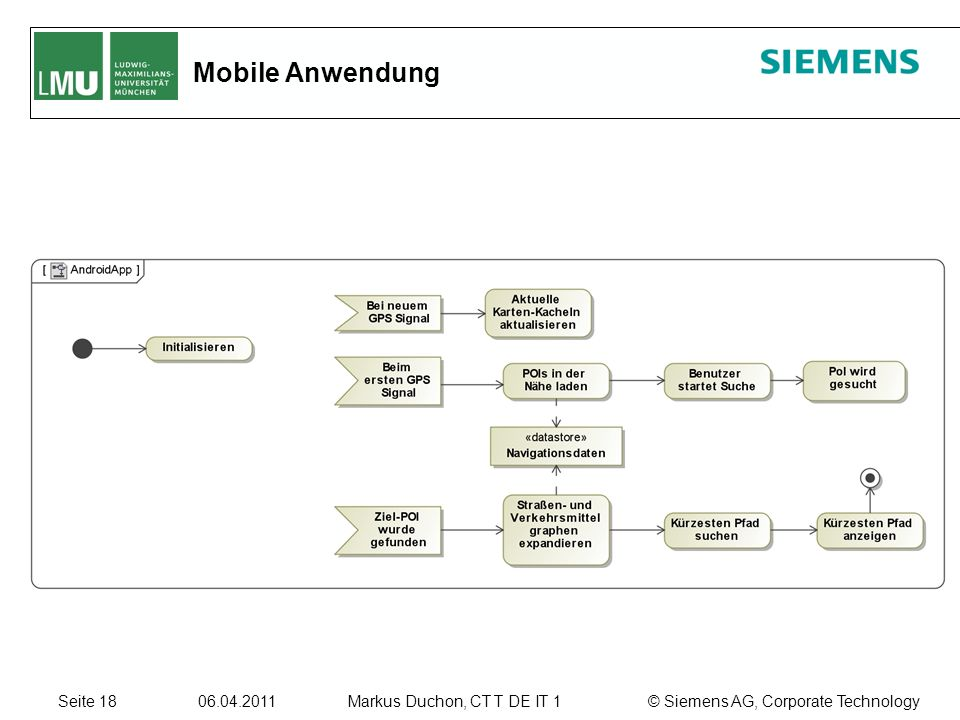 Seite © Siemens AG, Corporate TechnologyMarkus Duchon, CT T DE IT 1 Mobile Anwendung