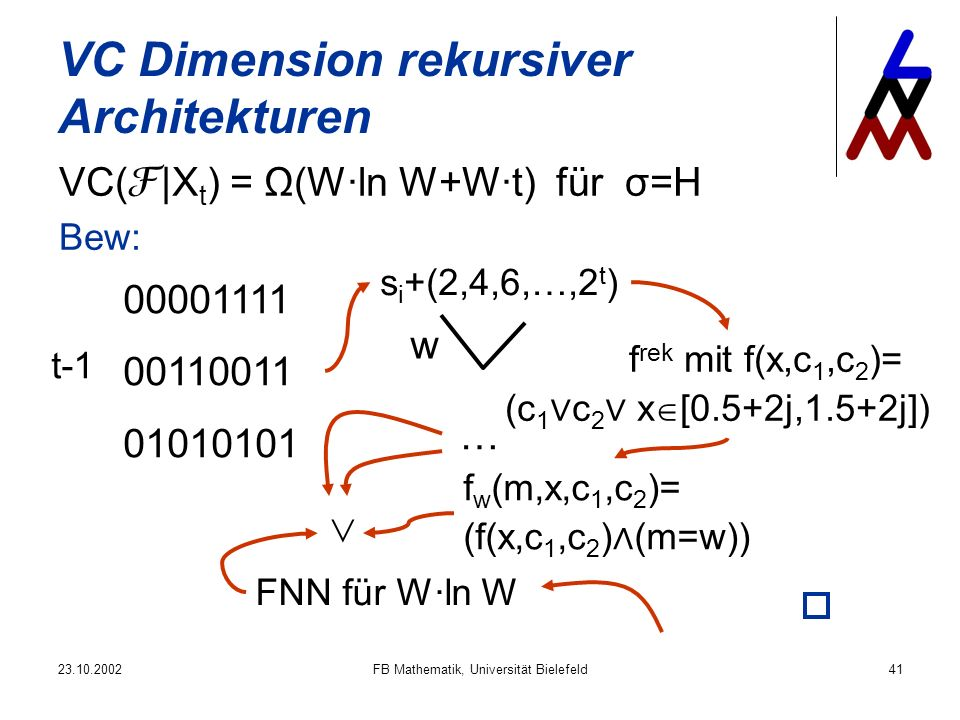 FB Mathematik, Universität Bielefeld41 VC Dimension rekursiver Architekturen VC( |X t ) = Ω(W·ln W+W·t) für σ=H t-1 s i +(2,4,6,…,2 t ) f rek mit f(x,c 1,c 2 )= (c 1 c 2 x [0.5+2j,1.5+2j]) f w (m,x,c 1,c 2 )= (f(x,c 1,c 2 ) (m=w)) w FNN für W·ln W … Bew: