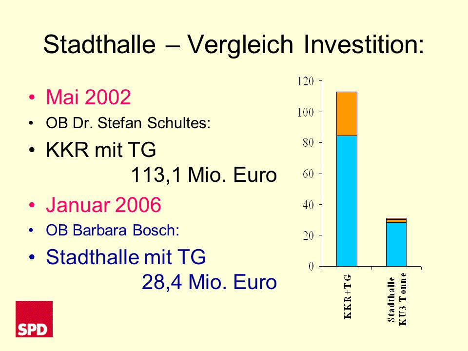 Stadthalle – Vergleich Investition: Mai 2002 OB Dr.