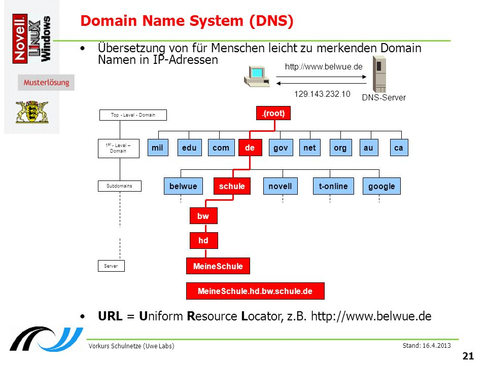 Stand: Vorkurs Schulnetze (Uwe Labs) Domain Name System (DNS) Übersetzung von für Menschen leicht zu merkenden Domain Namen in IP-Adressen.(root) mileducomdegovnet org auca belwueschulenovellt-onlinegoogle bw hd MeineSchule.hd.bw.schule.de MeineSchule Top - Level - Domain 1 st - Level – Domain Subdomains Server DNS-Server URL = Uniform Resource Locator, z.B.