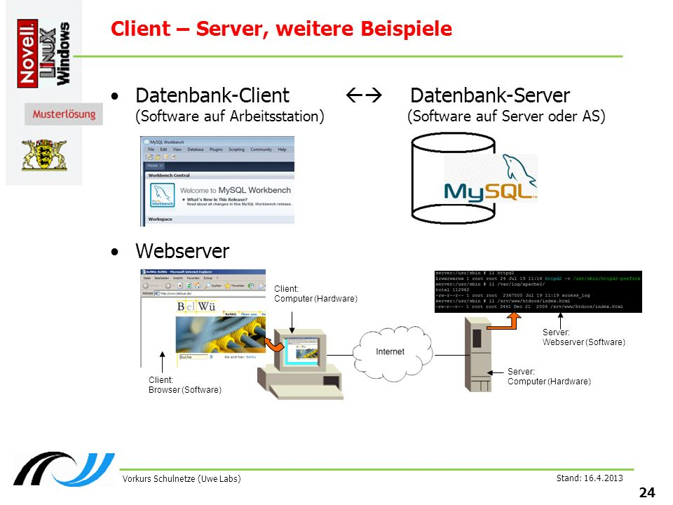 Stand: Vorkurs Schulnetze (Uwe Labs) Client – Server, weitere Beispiele Datenbank-Client Datenbank-Server (Software auf Arbeitsstation) (Software auf Server oder AS) Webserver Client: Browser (Software) Client: Computer (Hardware) Server: Webserver (Software) Server: Computer (Hardware)