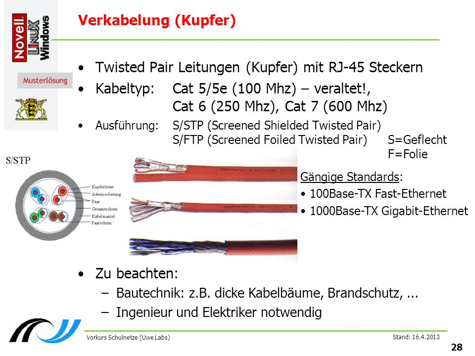Stand: Vorkurs Schulnetze (Uwe Labs) Verkabelung (Kupfer) Twisted Pair Leitungen (Kupfer) mit RJ-45 Steckern Kabeltyp:Cat 5/5e (100 Mhz) – veraltet!, Cat 6 (250 Mhz), Cat 7 (600 Mhz) Ausführung:S/STP (Screened Shielded Twisted Pair) S/FTP (Screened Foiled Twisted Pair) Gängige Standards: 100Base-TX Fast-Ethernet 1000Base-TX Gigabit-Ethernet Zu beachten: –Bautechnik: z.B.