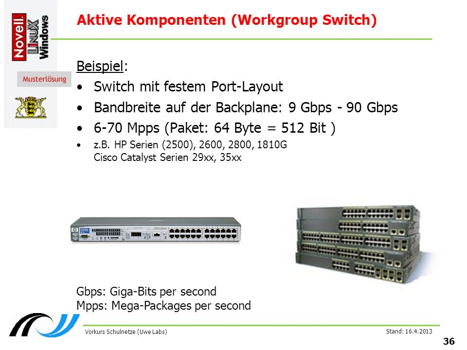 Stand: Vorkurs Schulnetze (Uwe Labs) Aktive Komponenten (Workgroup Switch) Beispiel: Switch mit festem Port-Layout Bandbreite auf der Backplane: 9 Gbps - 90 Gbps 6-70 Mpps (Paket: 64 Byte = 512 Bit ) z.B.