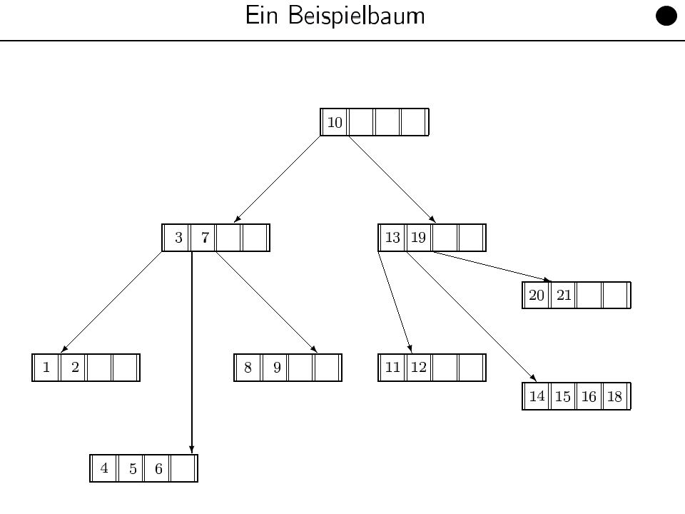 Datenbanken für Mathematiker, WS 11/12Kapitel 10: Datenorganisation13