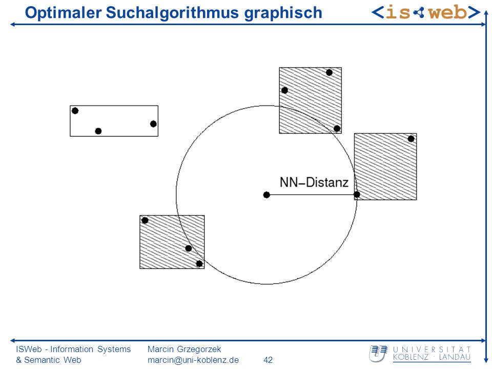 ISWeb - Information Systems & Semantic Web Marcin Grzegorzek Optimaler Suchalgorithmus graphisch