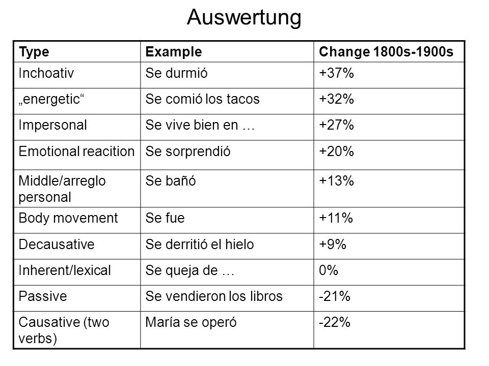 Auswertung TypeExampleChange 1800s-1900s InchoativSe durmió+37% energeticSe comió los tacos+32% ImpersonalSe vive bien en …+27% Emotional reacitionSe sorprendió+20% Middle/arreglo personal Se bañó+13% Body movementSe fue+11% DecausativeSe derritió el hielo+9% Inherent/lexicalSe queja de …0% PassiveSe vendieron los libros-21% Causative (two verbs) María se operó-22%