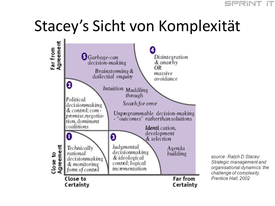 Staceys Sicht von Komplexität source: Ralph D.Stacey: Strategic management and organisational dynamics: the challenge of complexity.