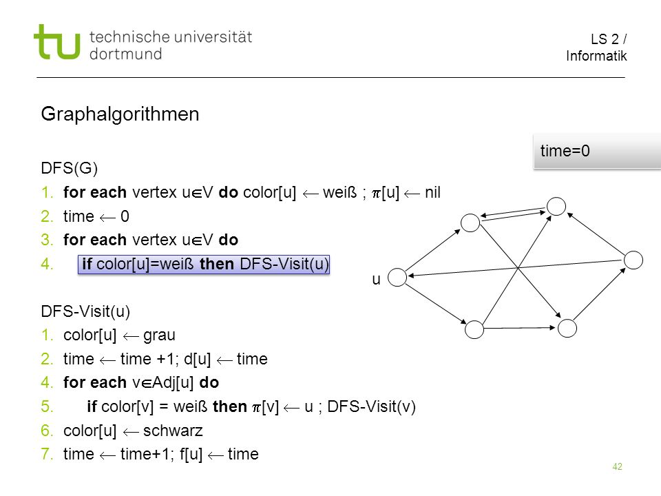 LS 2 / Informatik 42 DFS(G) 1. for each vertex u V do color[u] weiß ; [u] nil 2.