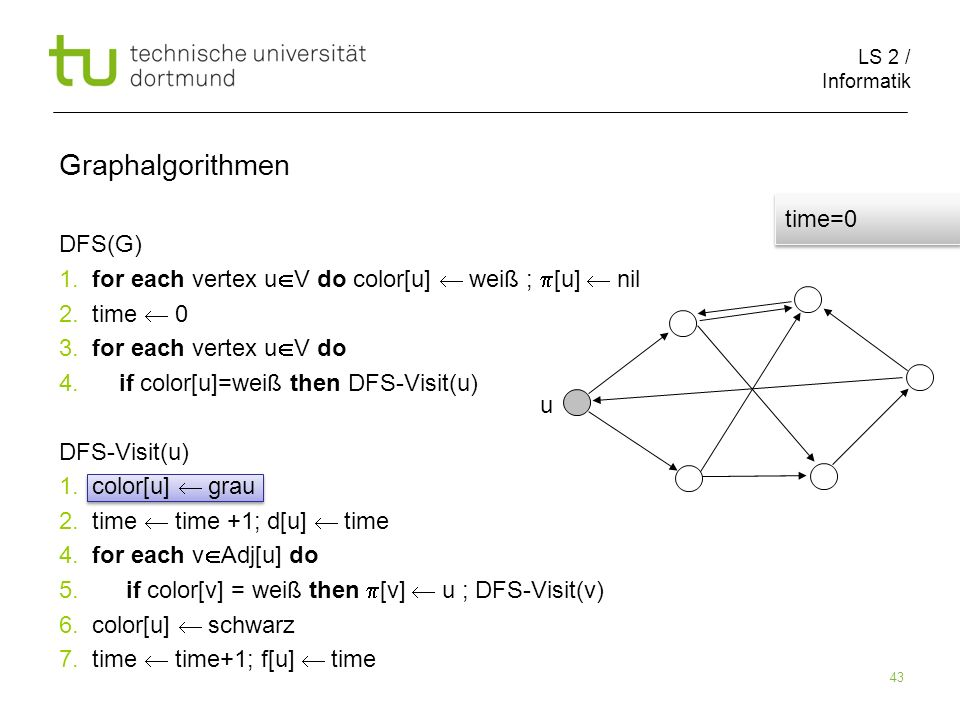 LS 2 / Informatik 43 DFS(G) 1. for each vertex u V do color[u] weiß ; [u] nil 2.