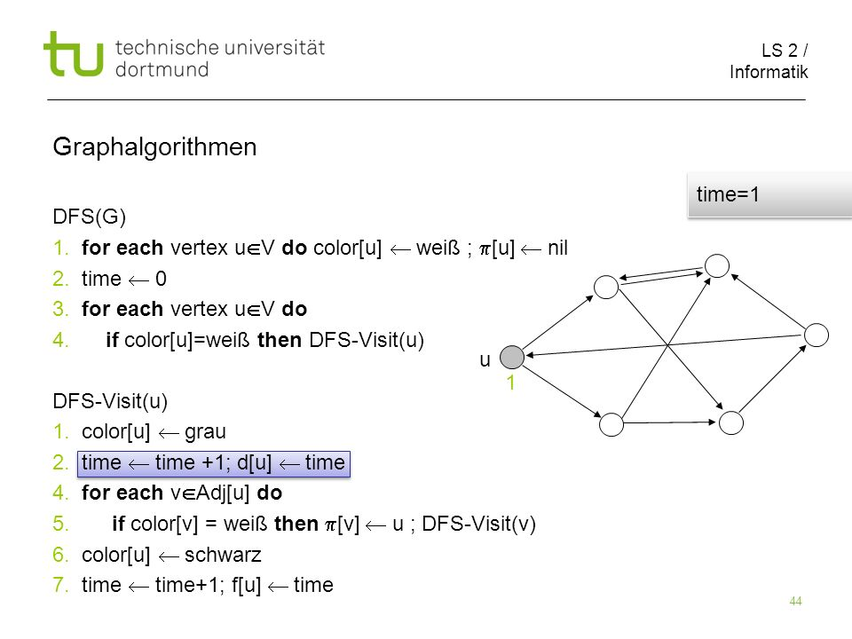 LS 2 / Informatik 44 DFS(G) 1. for each vertex u V do color[u] weiß ; [u] nil 2.