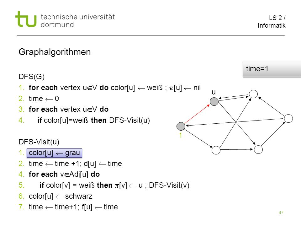 LS 2 / Informatik 47 DFS(G) 1. for each vertex u V do color[u] weiß ; [u] nil 2.