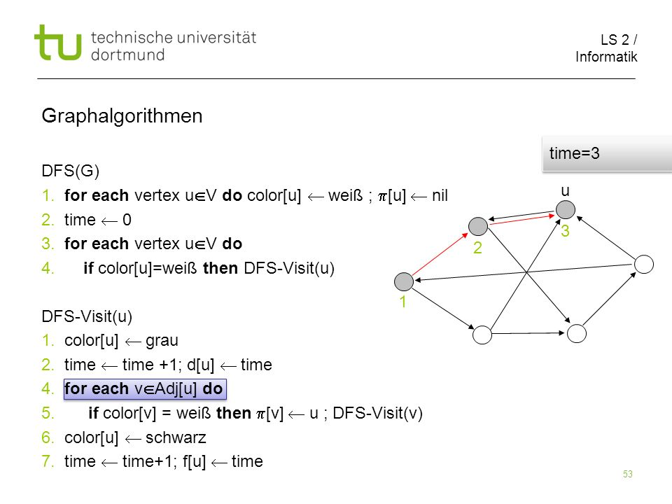 LS 2 / Informatik 53 DFS(G) 1. for each vertex u V do color[u] weiß ; [u] nil 2.