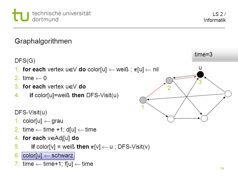 LS 2 / Informatik 54 DFS(G) 1. for each vertex u V do color[u] weiß ; [u] nil 2.