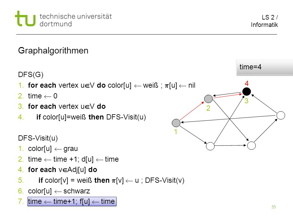 LS 2 / Informatik 55 DFS(G) 1. for each vertex u V do color[u] weiß ; [u] nil 2.