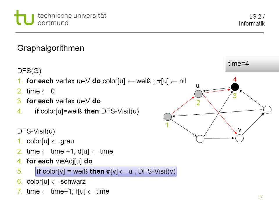 LS 2 / Informatik 57 DFS(G) 1. for each vertex u V do color[u] weiß ; [u] nil 2.