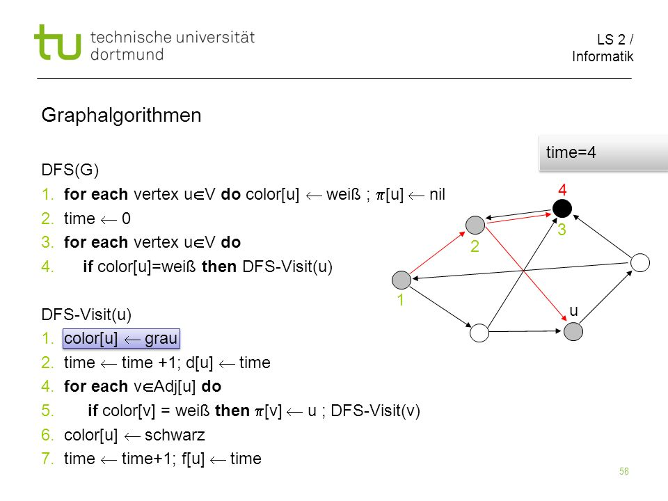 LS 2 / Informatik 58 DFS(G) 1. for each vertex u V do color[u] weiß ; [u] nil 2.
