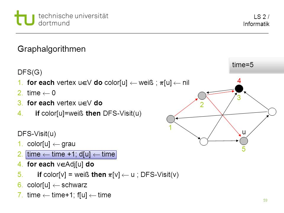 LS 2 / Informatik 59 DFS(G) 1. for each vertex u V do color[u] weiß ; [u] nil 2.
