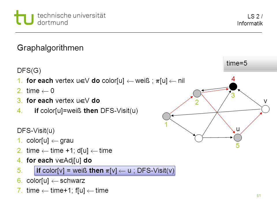 LS 2 / Informatik 61 DFS(G) 1. for each vertex u V do color[u] weiß ; [u] nil 2.