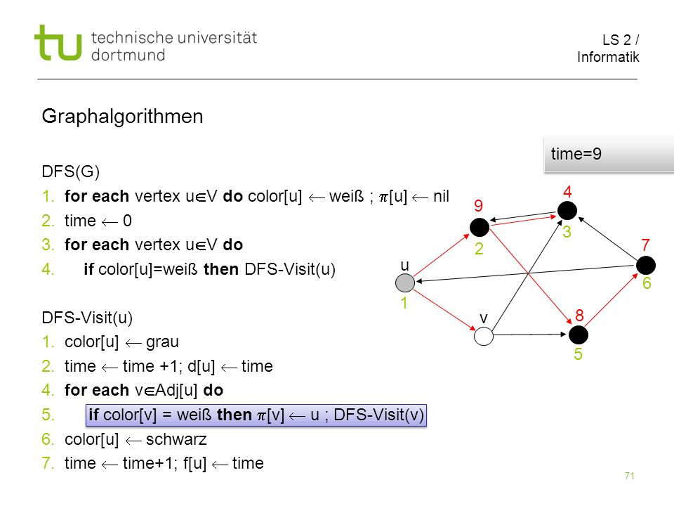 LS 2 / Informatik 71 DFS(G) 1. for each vertex u V do color[u] weiß ; [u] nil 2.