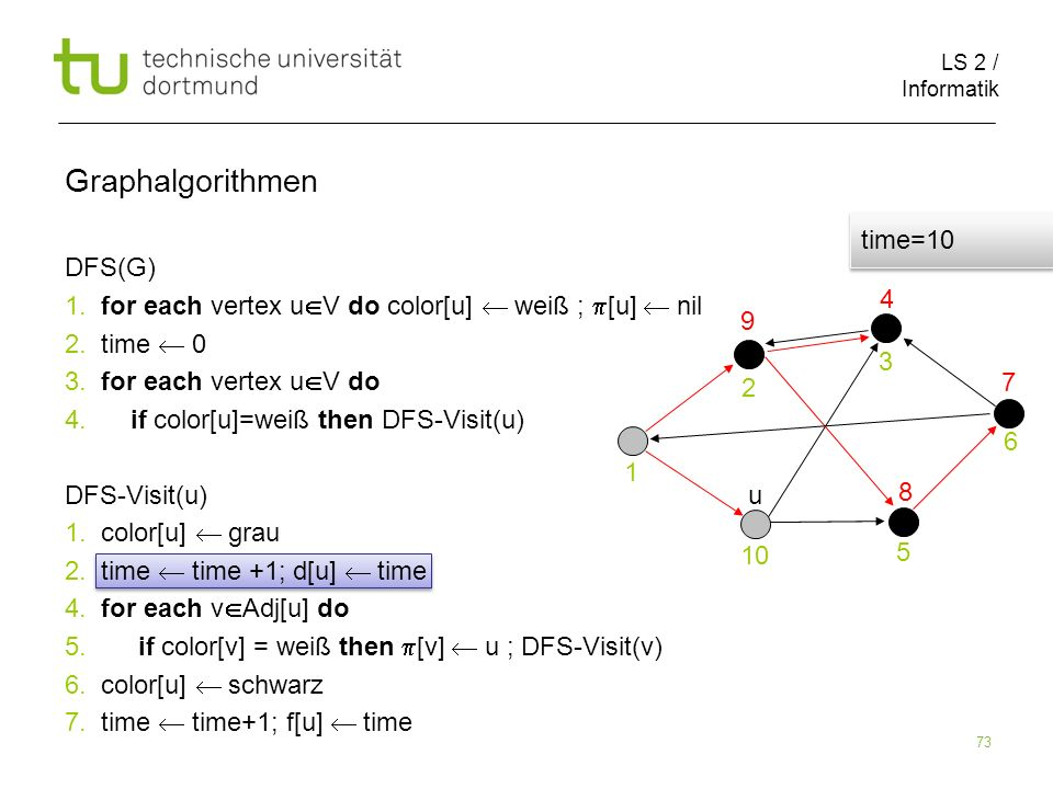 LS 2 / Informatik 73 DFS(G) 1. for each vertex u V do color[u] weiß ; [u] nil 2.