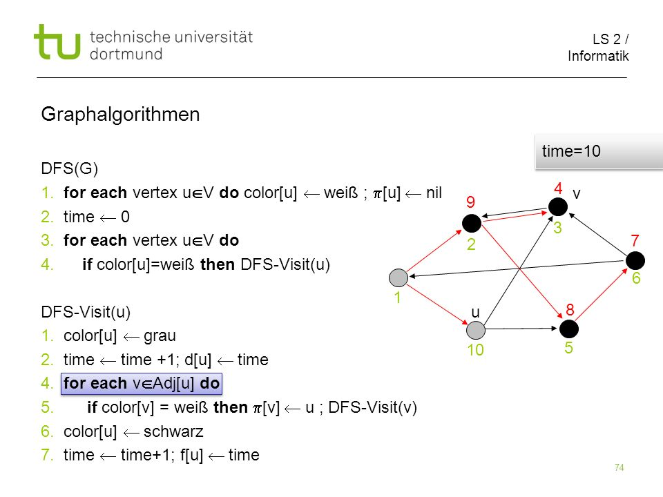 LS 2 / Informatik 74 DFS(G) 1. for each vertex u V do color[u] weiß ; [u] nil 2.