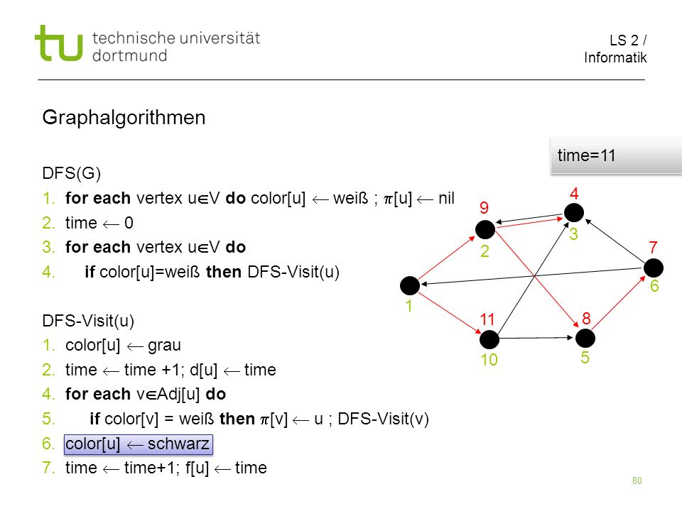 LS 2 / Informatik 80 DFS(G) 1. for each vertex u V do color[u] weiß ; [u] nil 2.