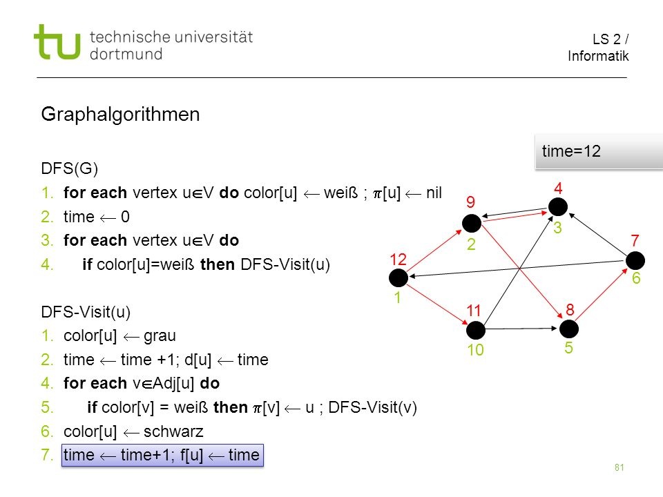 LS 2 / Informatik 81 DFS(G) 1. for each vertex u V do color[u] weiß ; [u] nil 2.