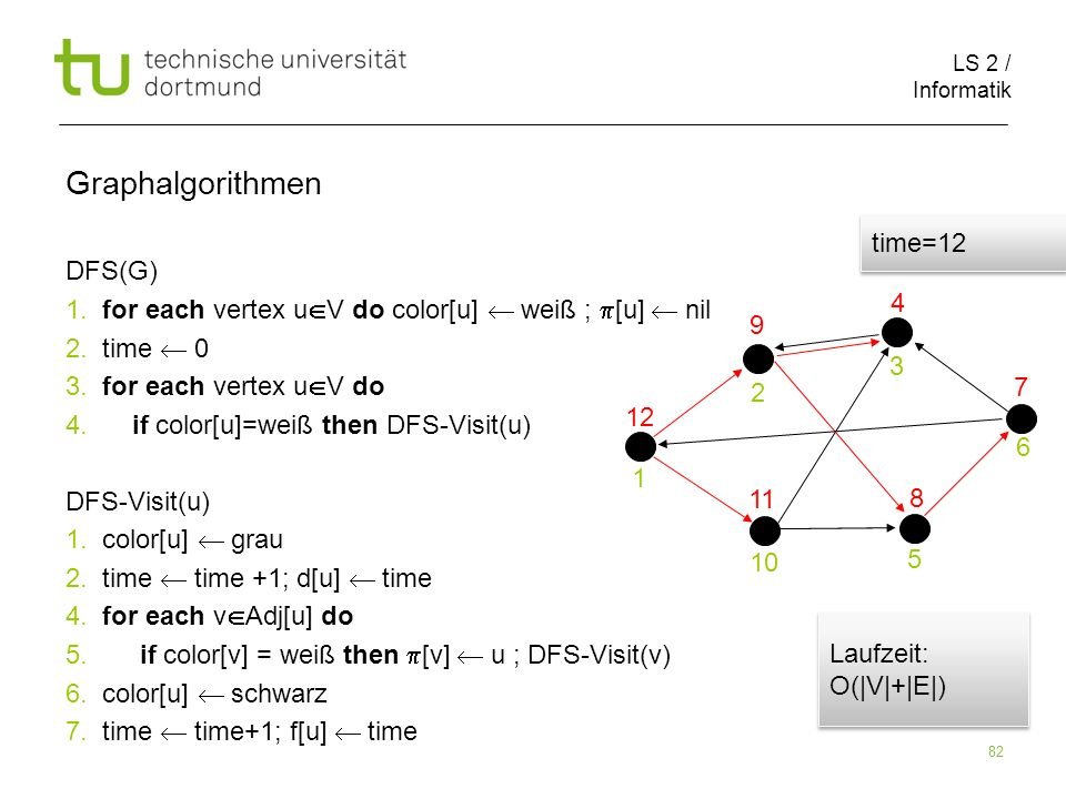 LS 2 / Informatik 82 DFS(G) 1. for each vertex u V do color[u] weiß ; [u] nil 2.