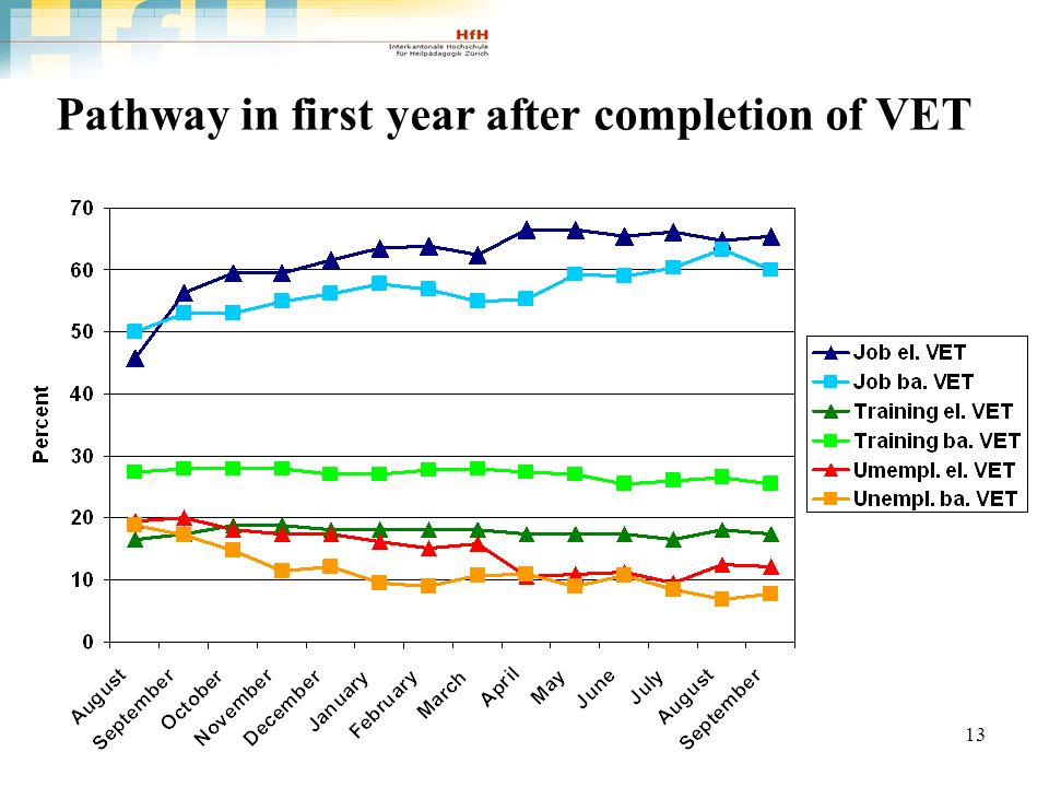 13 Pathway in first year after completion of VET