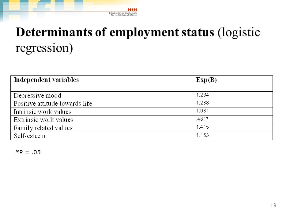 19 Determinants of employment status (logistic regression) *P =.05