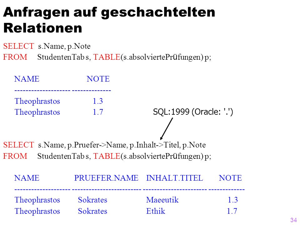 34 Anfragen auf geschachtelten Relationen SELECT s.Name, p.Note FROM StudentenTab s, TABLE(s.absolviertePr ü fungen) p; NAME NOTE Theophrastos 1.3 Theophrastos 1.7 SQL:1999 (Oracle: . ) SELECT s.Name, p.Pruefer->Name, p.Inhalt->Titel, p.Note FROM StudentenTab s, TABLE(s.absolviertePr ü fungen) p; NAME PRUEFER.NAME INHALT.TITEL NOTE Theophrastos Sokrates Maeeutik 1.3 Theophrastos Sokrates Ethik 1.7
