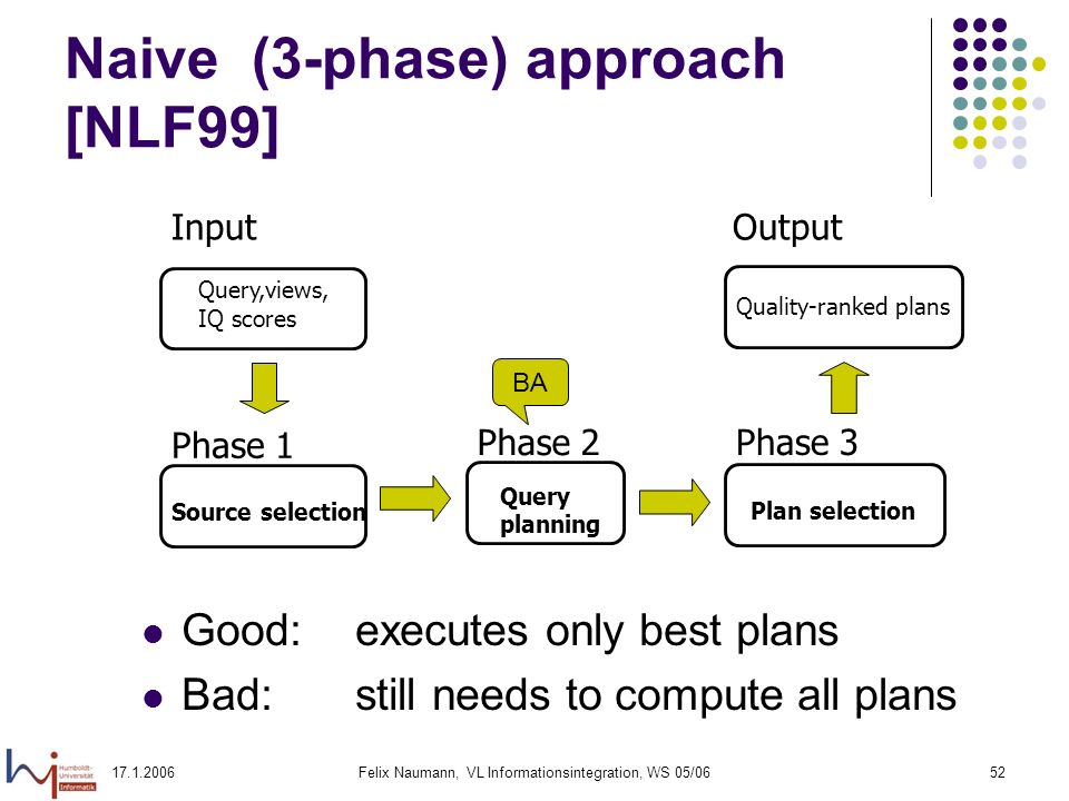 Felix Naumann, VL Informationsintegration, WS 05/0652 Naive (3-phase) approach [NLF99] Input Query,views, IQ scores Phase 1 Source selection Phase 3 Plan selection Output Quality-ranked plans Phase 2 Query planning Good:executes only best plans Bad: still needs to compute all plans BA