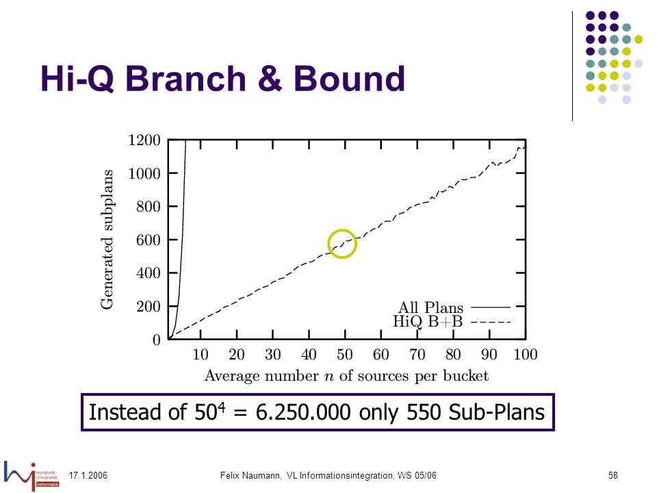 Felix Naumann, VL Informationsintegration, WS 05/0658 Hi-Q Branch & Bound Instead of 50 4 = only 550 Sub-Plans
