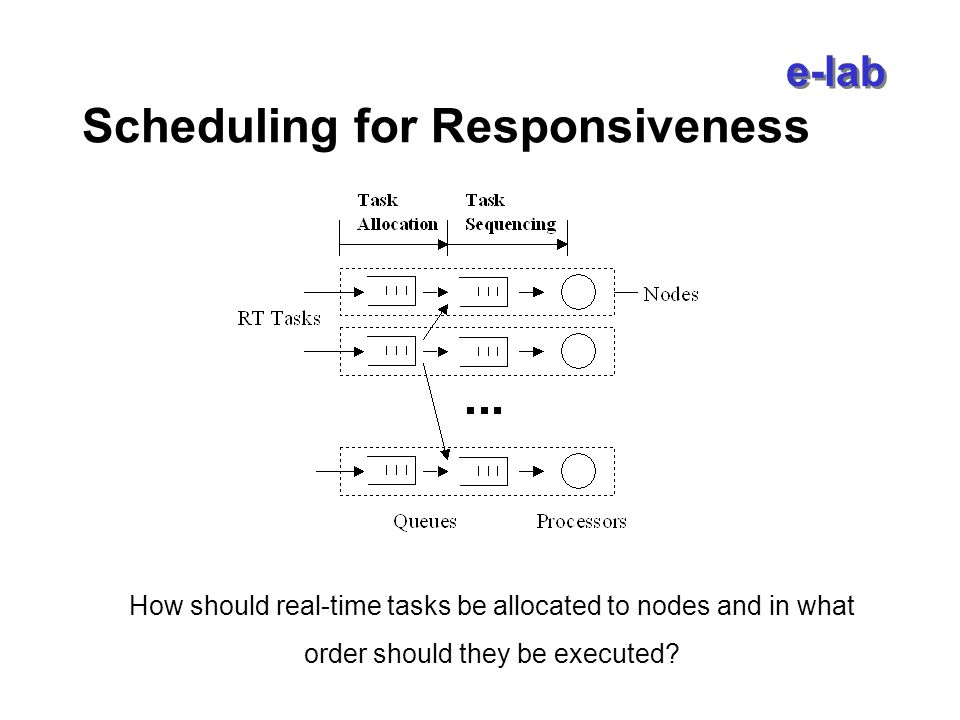 e-lab Scheduling for Responsiveness How should real-time tasks be allocated to nodes and in what order should they be executed