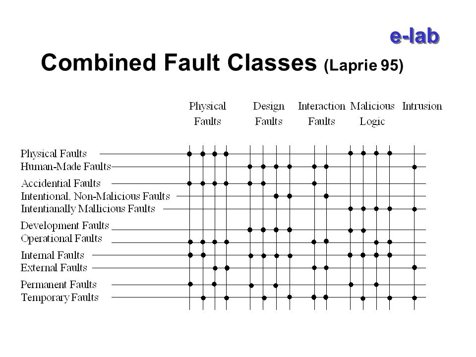 e-lab Combined Fault Classes (Laprie 95)