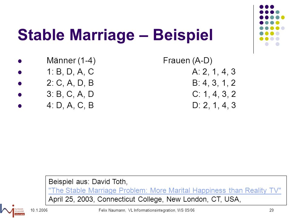Felix Naumann, VL Informationsintegration, WS 05/0629 Stable Marriage – Beispiel Männer (1-4)Frauen (A-D) 1: B, D, A, CA: 2, 1, 4, 3 2: C, A, D, BB: 4, 3, 1, 2 3: B, C, A, DC: 1, 4, 3, 2 4: D, A, C, BD: 2, 1, 4, 3 Beispiel aus: David Toth, The Stable Marriage Problem: More Marital Happiness than Reality TV April 25, 2003, Connecticut College, New London, CT, USA,