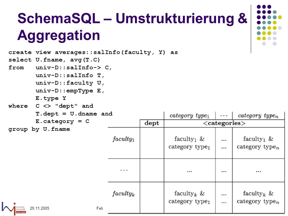 Felix Naumann, VL Informationsintegration, WS 05/0642 SchemaSQL – Umstrukturierung & Aggregation create view averages::salInfo(faculty, Y) as select U.fname, avg(T.C) from univ-D::salInfo-> C, univ-D::salInfo T, univ-D::faculty U, univ-D::empType E, E.type Y where C <> dept and T.dept = U.dname and E.category = C group by U.fname