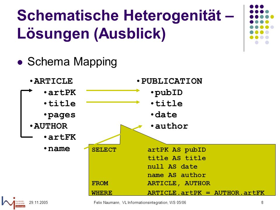 Felix Naumann, VL Informationsintegration, WS 05/068 Schematische Heterogenität – Lösungen (Ausblick) Schema Mapping ARTICLE artPK title pages AUTHOR artFK name PUBLICATION pubID title date author SELECT artPK AS pubID title AS title null AS date name AS author FROMARTICLE, AUTHOR WHEREARTICLE.artPK = AUTHOR.artFK