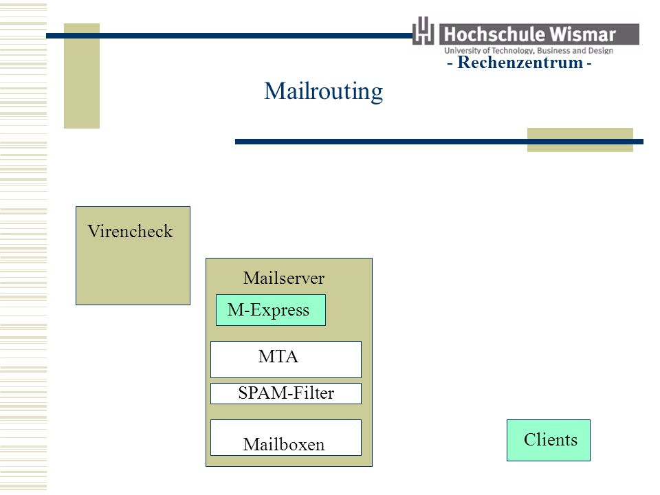 - Rechenzentrum - Mailrouting Virencheck Clients Mailserver M-Express MTA SPAM-Filter Mailboxen