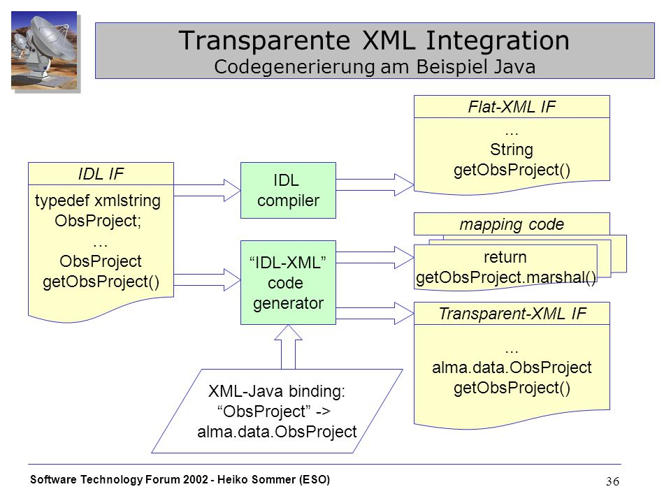 Software Technology Forum Heiko Sommer (ESO) 36 Transparente XML Integration Codegenerierung am Beispiel Java IDL-XML code generator XML-Java binding: ObsProject -> alma.data.ObsProject Transparent-XML IF...