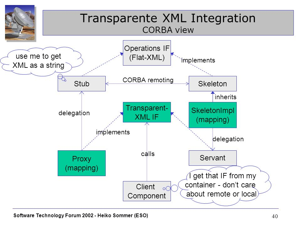 Software Technology Forum Heiko Sommer (ESO) 40 Transparente XML Integration CORBA view Operations IF (Flat-XML) SkeletonStub SkeletonImpl (mapping) inherits implements Transparent- XML IF Servant delegation implements Proxy (mapping) delegation Client Component I get that IF from my container - dont care about remote or local calls use me to get XML as a string CORBA remoting