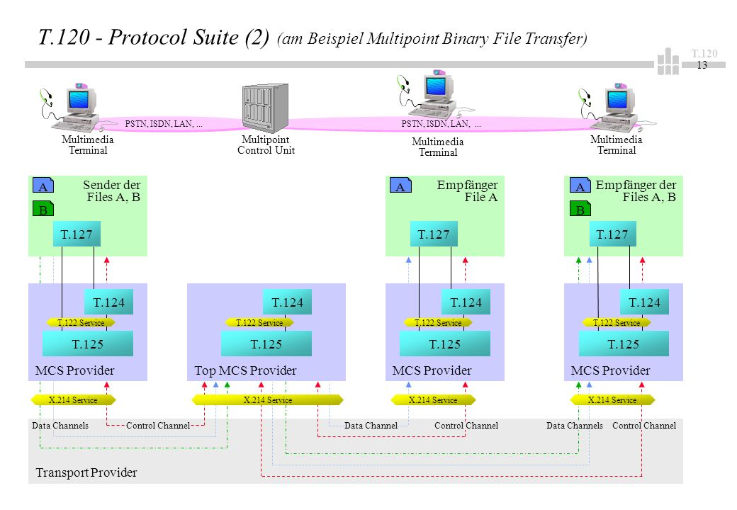 T Transport Provider MCS Provider Sender der Files A, B T Protocol Suite (2) (am Beispiel Multipoint Binary File Transfer) PSTN, ISDN, LAN,...