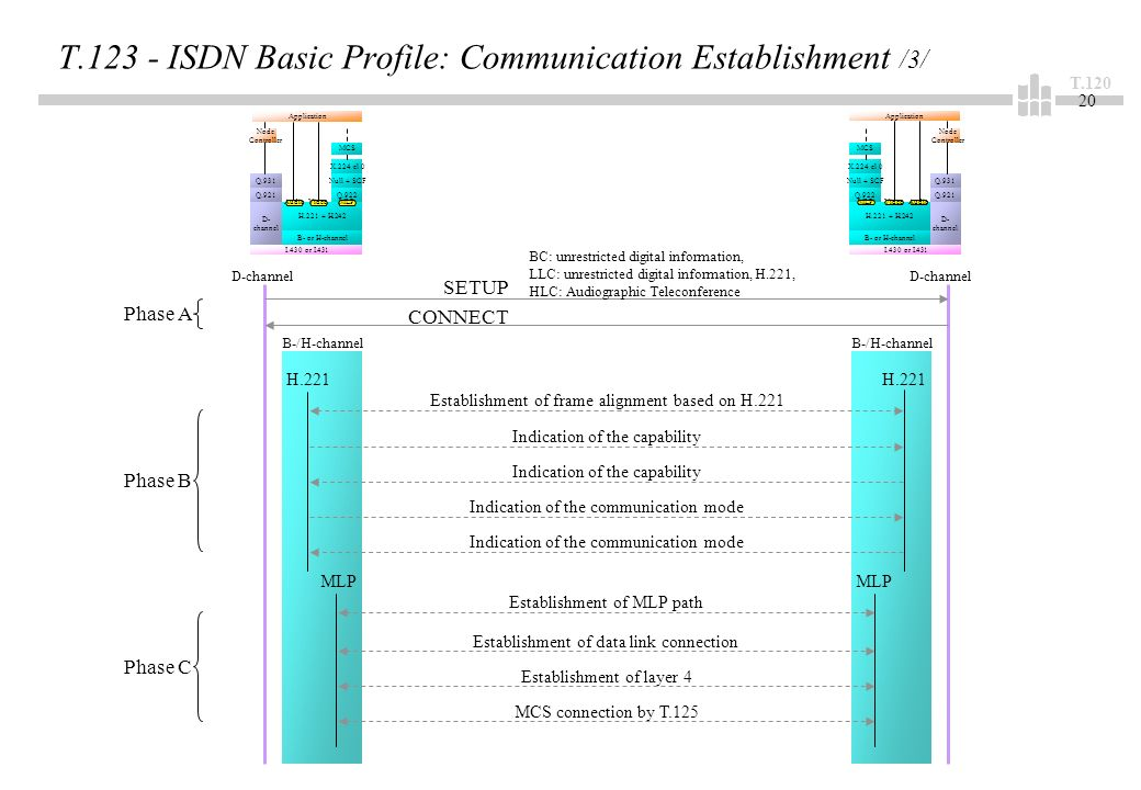 T T ISDN Basic Profile: Communication Establishment /3/ Q.931 Q.921 D- channel H H.242 B- or H-channel Q.922 Null + SCF X.224 cl 0 I.430 or I.431 MCS Application Node Controller AudioVideoMLP Q.931 Q.921 D- channel H H.242 B- or H-channel Q.922 Null + SCF X.224 cl 0 I.430 or I.431 MCS Application Node Controller AudioVideoMLP SETUP CONNECT BC: unrestricted digital information, LLC: unrestricted digital information, H.221, HLC: Audiographic Teleconference Establishment of frame alignment based on H.221 Indication of the capability Indication of the communication mode H.221 MLP Establishment of MLP path Establishment of data link connection Establishment of layer 4 MCS connection by T.125 D-channel B-/H-channel Phase A Phase B Phase C