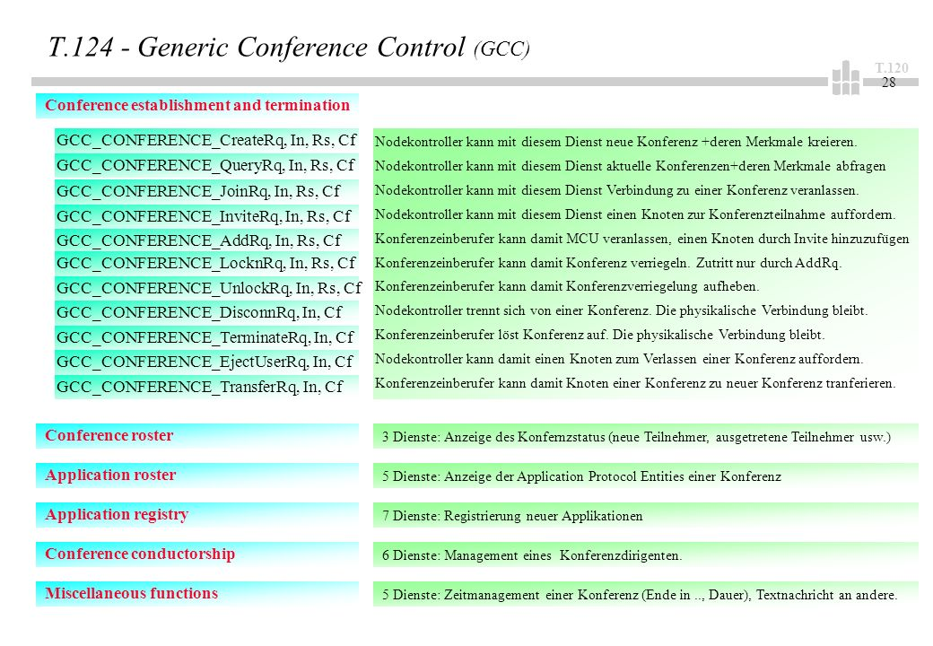 T T Generic Conference Control (GCC) Conference establishment and termination GCC_CONFERENCE_CreateRq, In, Rs, Cf GCC_CONFERENCE_QueryRq, In, Rs, Cf GCC_CONFERENCE_JoinRq, In, Rs, Cf GCC_CONFERENCE_AddRq, In, Rs, Cf Nodekontroller kann mit diesem Dienst neue Konferenz +deren Merkmale kreieren.