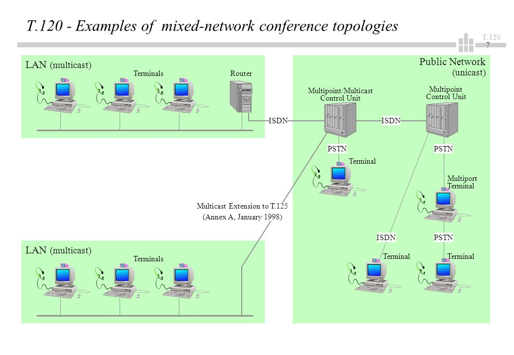 T LAN (multicast) Public Network (unicast) T Examples of mixed-network conference topologies TerminalsRouter Multiport Terminal Terminal ISDN LAN (multicast) Terminals Multipoint/Multicast Control Unit Multipoint Control Unit Multicast Extension to T.125 (Annex A, January 1998) ISDN PSTN ISDN PSTN Terminal