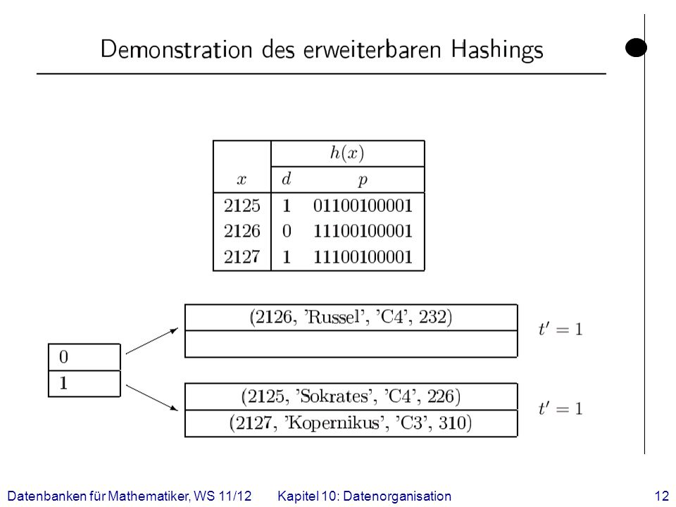 Datenbanken für Mathematiker, WS 11/12Kapitel 10: Datenorganisation12
