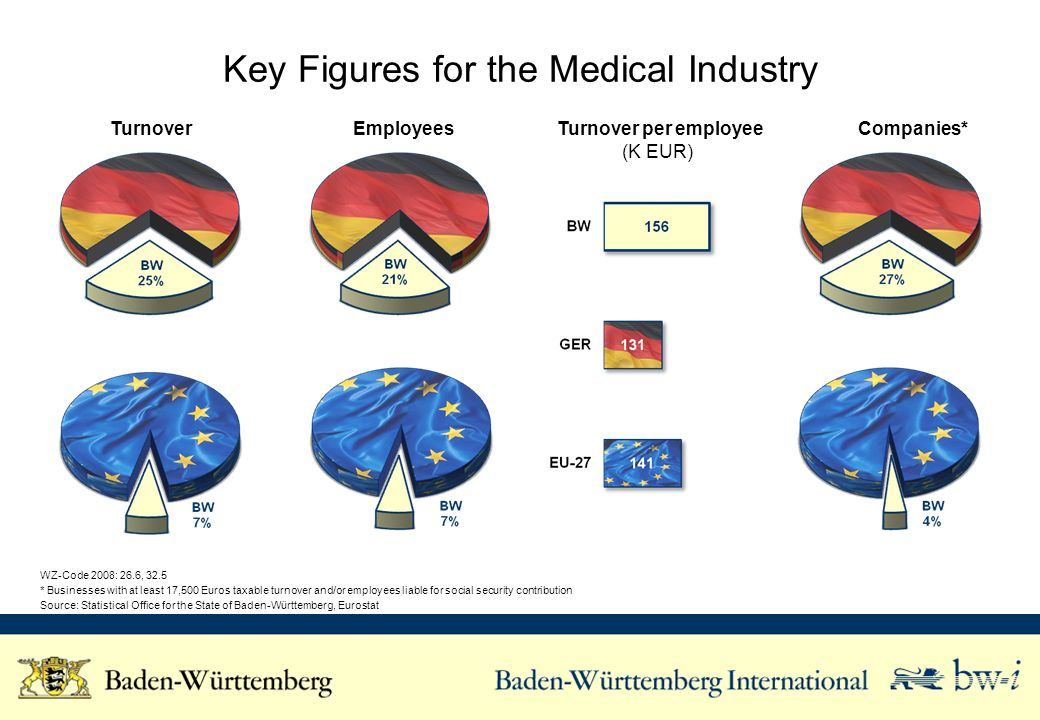 Key Figures for the Medical Industry Turnover Employees Turnover per employee (K EUR) Companies* WZ-Code 2008: 26.6, 32.5 * Businesses with at least 17,500 Euros taxable turnover and/or employees liable for social security contribution Source: Statistical Office for the State of Baden-Württemberg, Eurostat