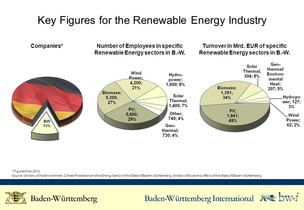 Key Figures for the Renewable Energy Industry * Figures from 2010 Source: Ministry of the Environment, Climate Protection and the Energy Sector of the State of Baden-Württemberg, Ministry of Economic Affairs of the State of Baden-Württemberg Companies*Number of Employees in specific Renewable Energy sectors in B.-W.